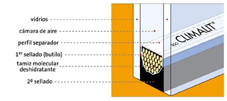 doble-acristalamiento-climalit-cerviglas